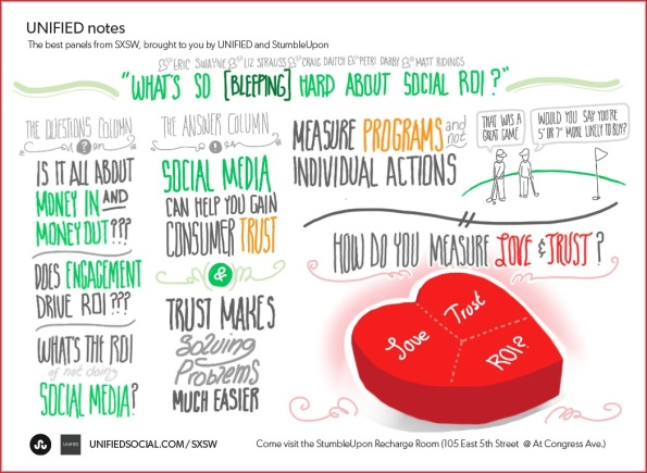 Live Drawing SXSW: What's So [Bleeping] Hard About Social ROI?